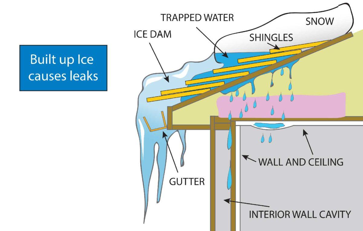 Ice dam illustration